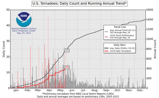 Tornados_2018vsClimo