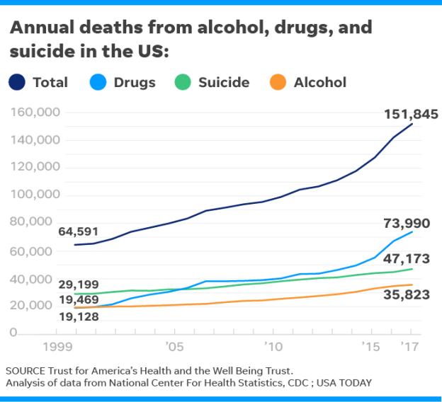 Drug_Suicide_2010s
