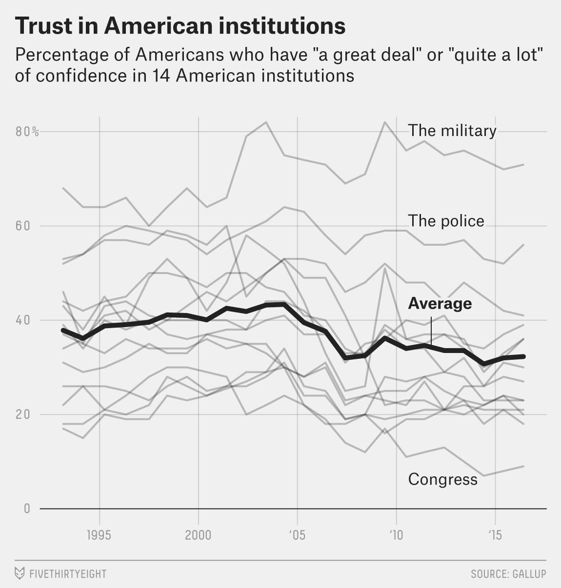 Institution_Trust